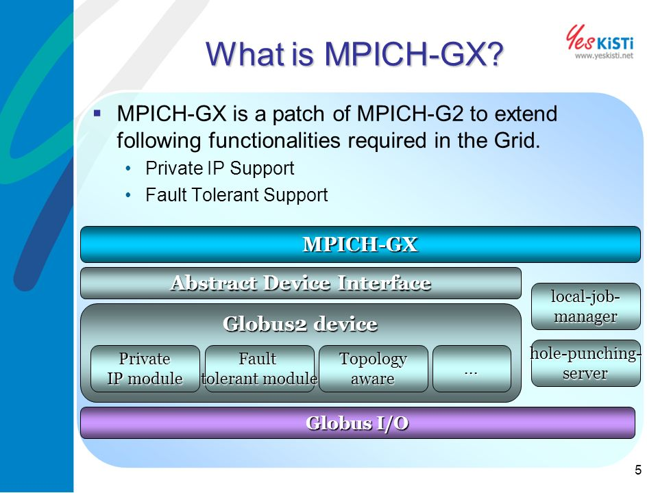 5 What is MPICH-GX.