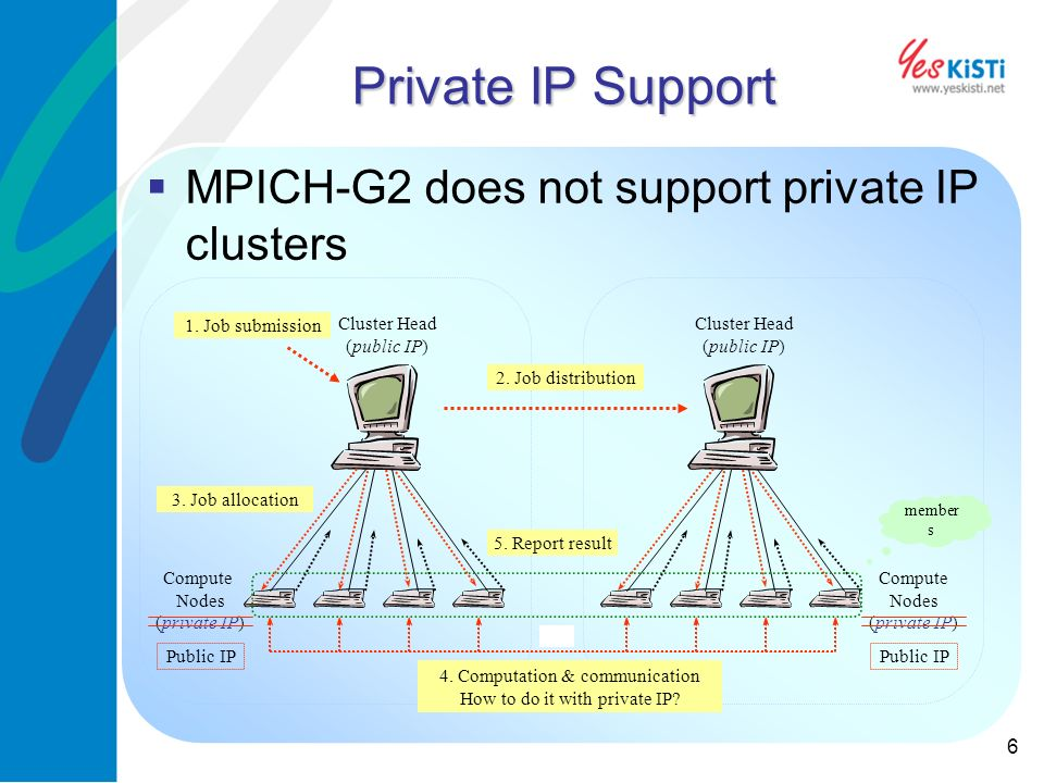 6 Private IP Support MPICH-G2 does not support private IP clusters Cluster Head (public IP) Compute Nodes (private IP) Cluster Head (public IP) Compute Nodes (private IP) 1.