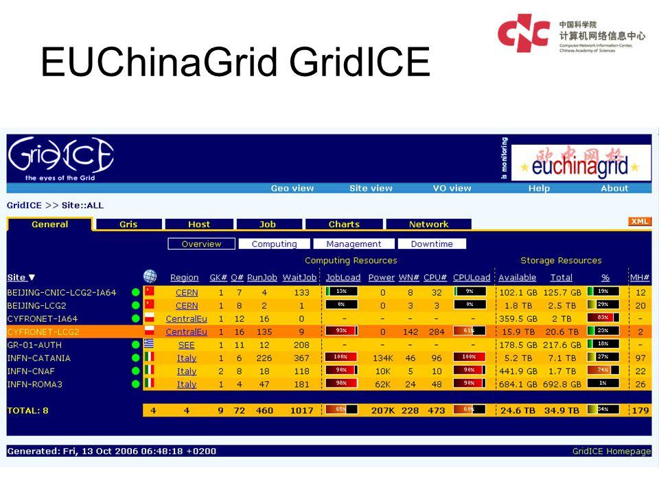 EUChinaGrid GridICE