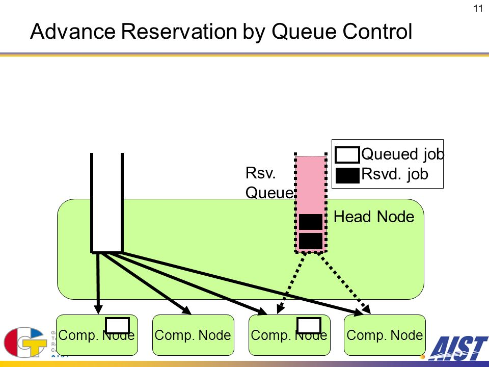 11 Comp. Node Head Node Comp. Node Rsv. Queue Queued job Rsvd.