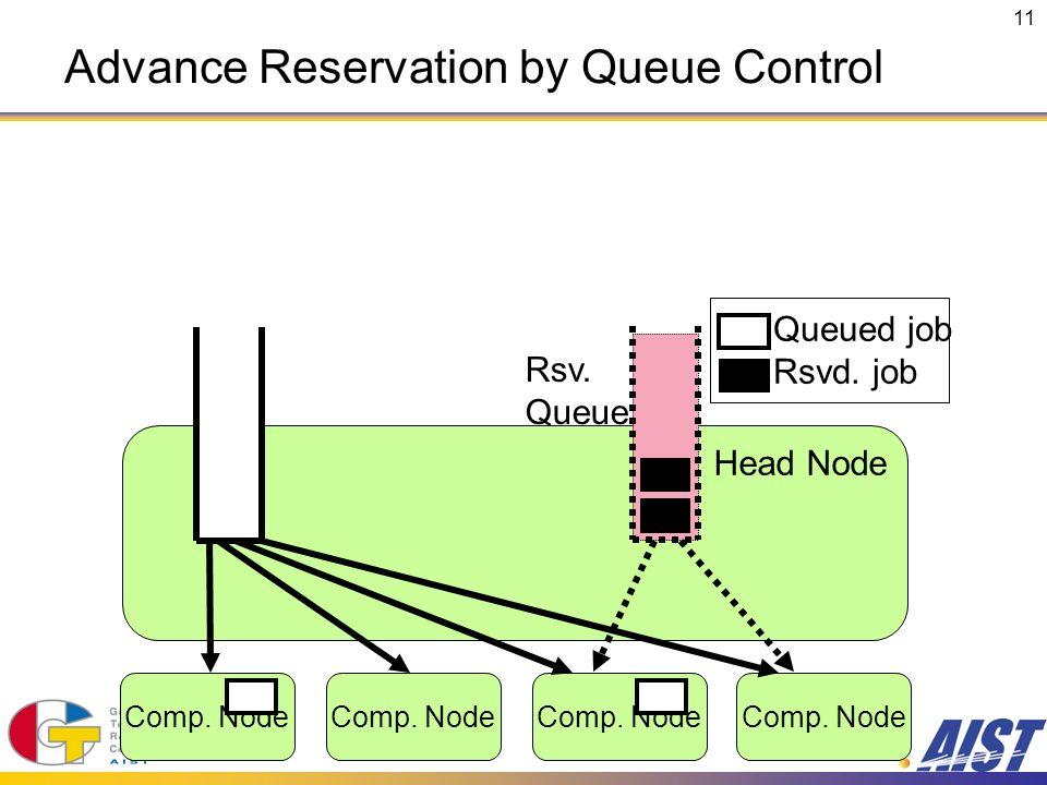 11 Comp. Node Head Node Comp. Node Rsv. Queue Queued job Rsvd. job Advance Reservation by Queue Control