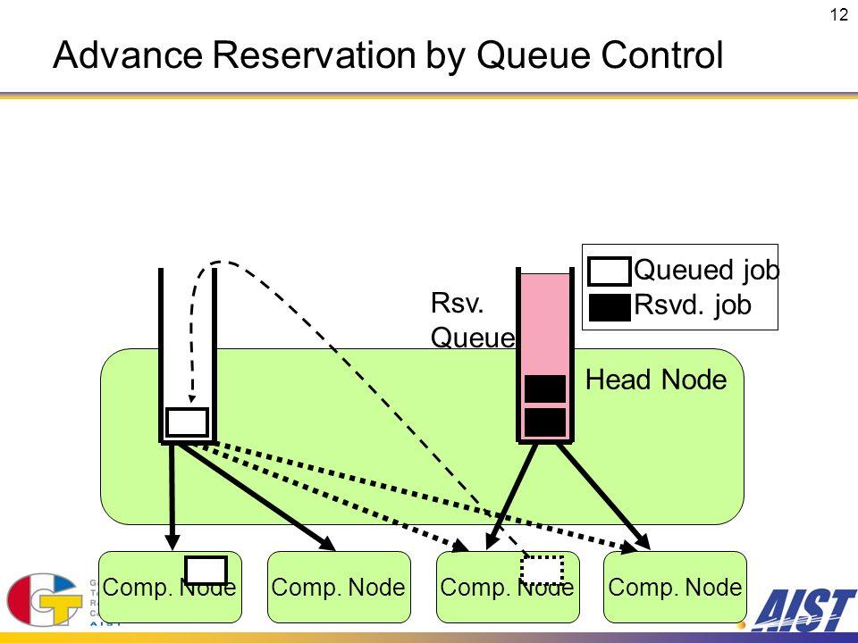 12 Comp. Node Head Node Comp. Node Rsv. Queue Queued job Rsvd. job Advance Reservation by Queue Control