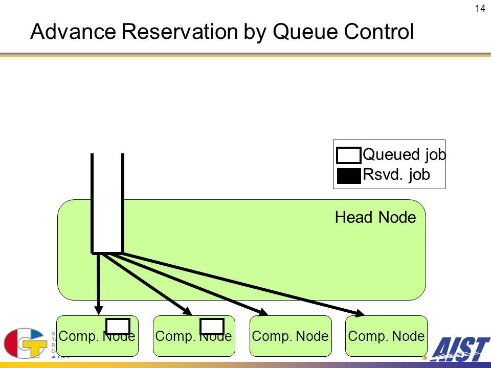 14 Comp. Node Head Node Comp. Node Queued job Rsvd. job Advance Reservation by Queue Control