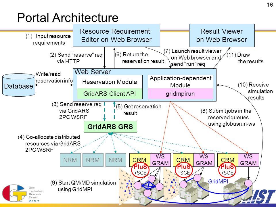 16 Portal Architecture GridARS GRS Database CRM NRM WS GRAM (3) Send reserve req via GridARS 2PC WSRF (5) Get reservation result (2) Send