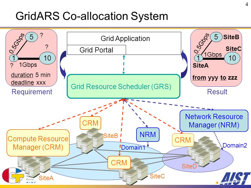 4 GridARS Co-allocation System Grid Portal Grid Application Gbps 0.5Gbps Result SiteA SiteB SiteC from yyy to zzz Gbps 0.5Gbps Requirement duration 5 min deadline xxx .