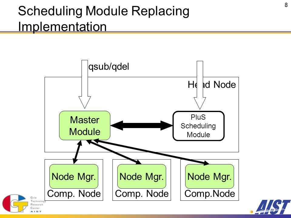 8 Comp. Node Head Node Comp. Node Node Mgr. Master Module Scheduling Module qsub/qdel Scheduling Module Replacing Implementation PluS Scheduling Modul