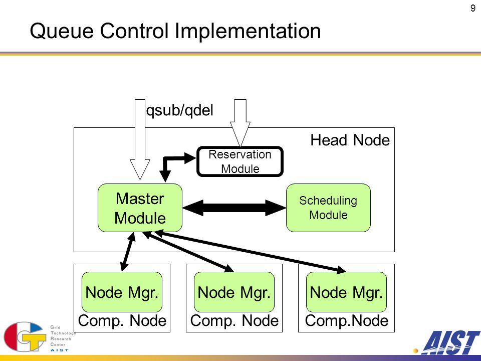 9 Comp. Node Head Node Comp. Node Node Mgr. Master Module Scheduling Module qsub/qdel Reservation Module Queue Control Implementation