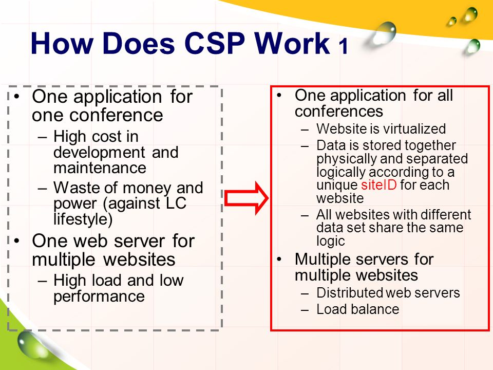 How Does CSP Work 1 One application for one conference –High cost in development and maintenance –Waste of money and power (against LC lifestyle) One web server for multiple websites –High load and low performance One application for all conferences –Website is virtualized –Data is stored together physically and separated logically according to a unique siteID for each website –All websites with different data set share the same logic Multiple servers for multiple websites –Distributed web servers –Load balance