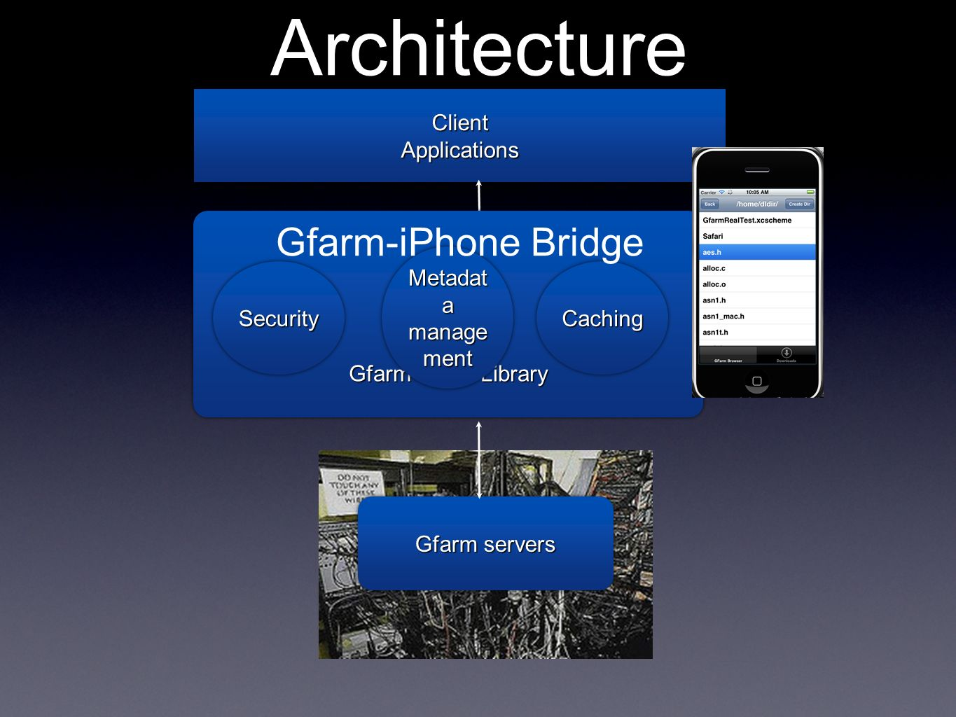 Architecture ClientApplicationsClientApplications Gfarm Client Library Gfarm servers SecuritySecurityCachingCaching Metadat a manage ment Gfarm-iPhone