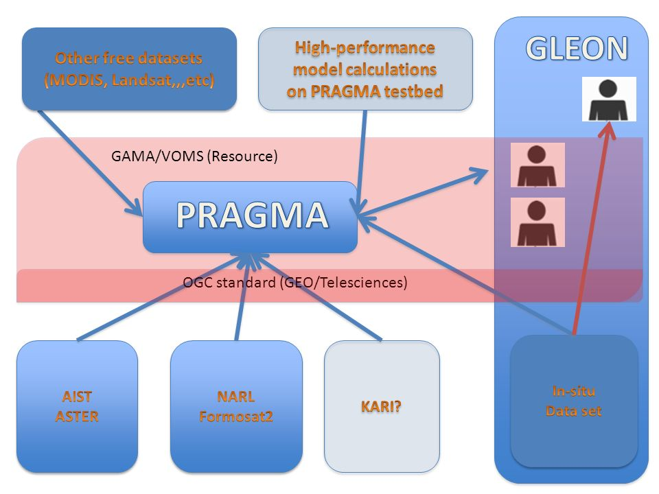 OGC standard (GEO/Telesciences) GAMA/VOMS (Resource)