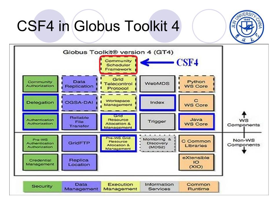 4 CSF4 in Globus Toolkit 4