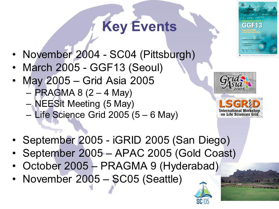 Key Events November 2004 - SC04 (Pittsburgh) March 2005 - GGF13 (Seoul) May 2005 – Grid Asia 2005 –PRAGMA 8 (2 – 4 May) –NEESit Meeting (5 May) –Life Science Grid 2005 (5 – 6 May) September 2005 - iGRID 2005 (San Diego) September 2005 – APAC 2005 (Gold Coast) October 2005 – PRAGMA 9 (Hyderabad) November 2005 – SC05 (Seattle)