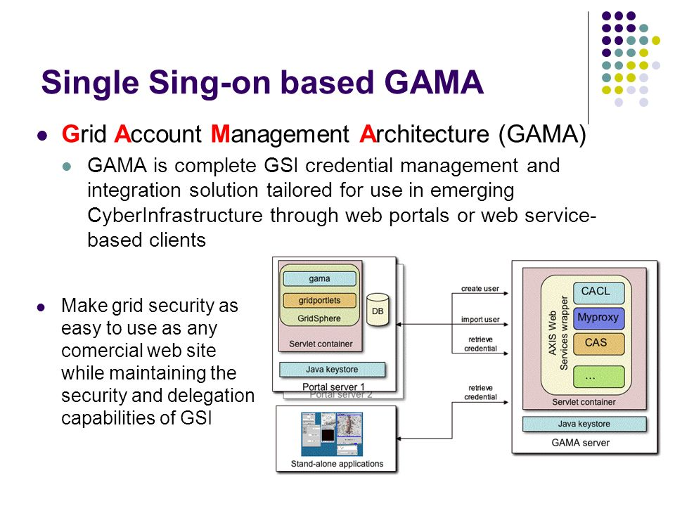 Single Sing-on based GAMA Grid Account Management Architecture (GAMA) GAMA is complete GSI credential management and integration solution tailored for
