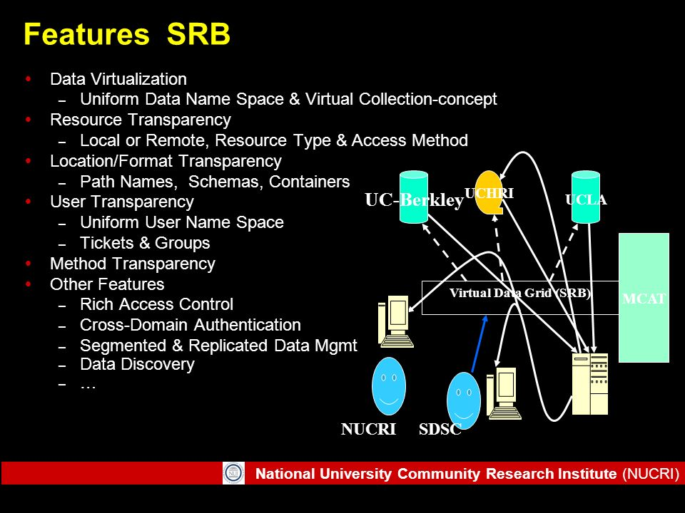 National University Community Research Institute (NUCRI) Features SRB Data Virtualization – Uniform Data Name Space & Virtual Collection-concept Resou