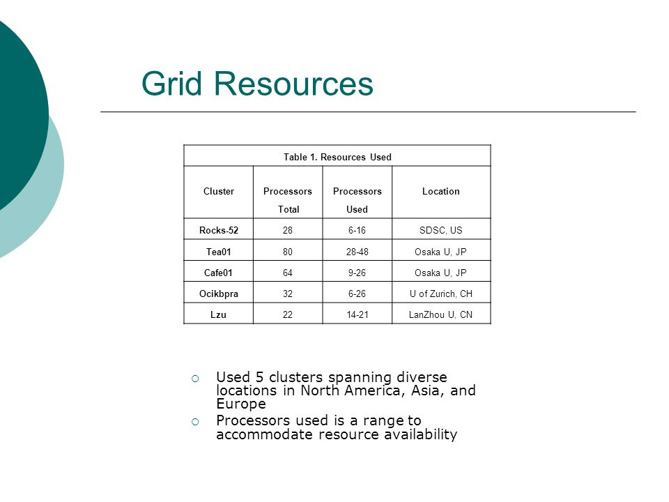 Grid Resources Used 5 clusters spanning diverse locations in North America, Asia, and Europe Processors used is a range to accommodate resource availability Table 1.