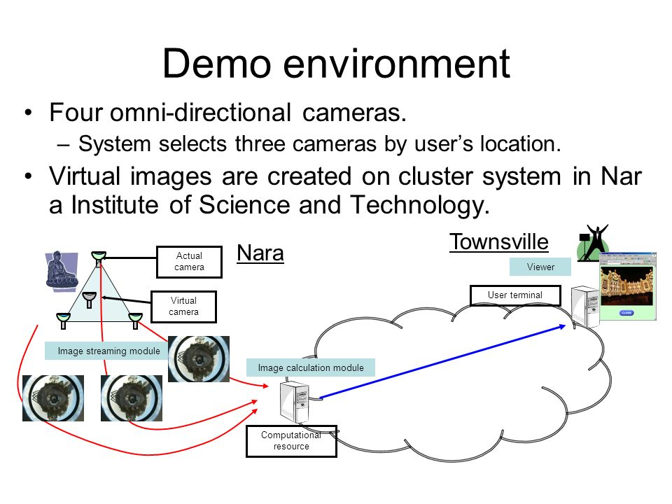 Demo environment Four omni-directional cameras. –System selects three cameras by users location.