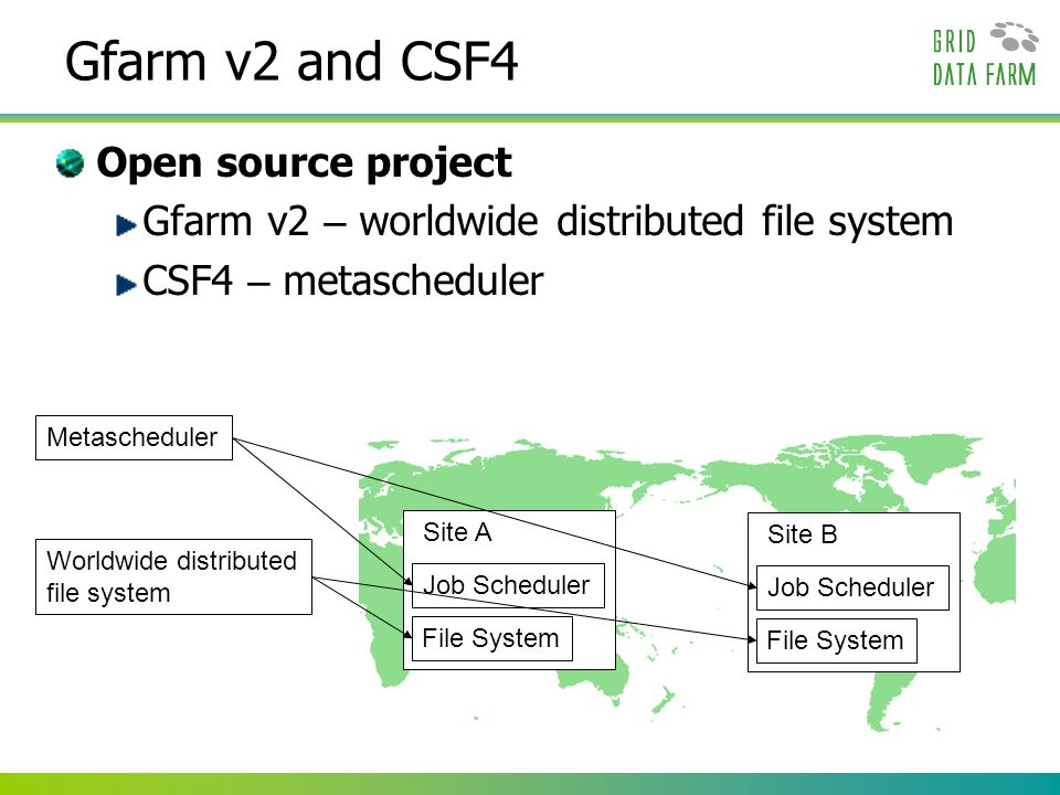Gfarm v2 and CSF4 Open source project Gfarm v2 – worldwide distributed file system CSF4 – metascheduler Site B Job Scheduler File System Site A Job Sc