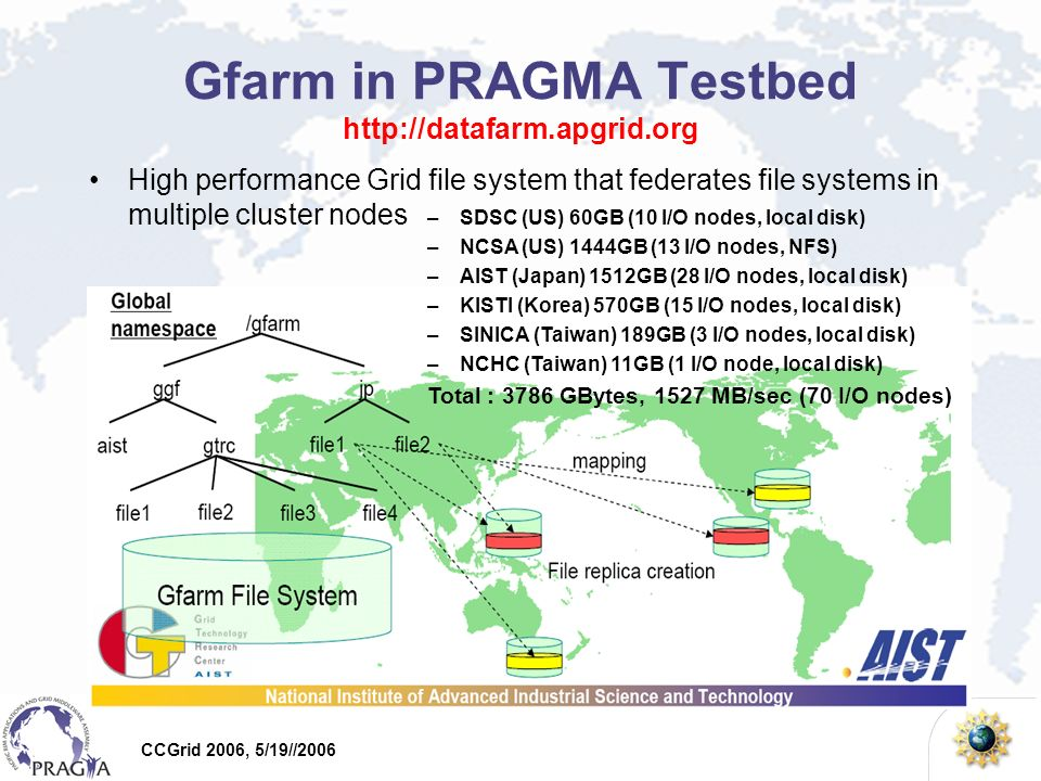 CCGrid 2006, 5/19//2006 Gfarm in PRAGMA Testbed http://datafarm.apgrid.org High performance Grid file system that federates file systems in multiple cluster nodes –SDSC (US) 60GB (10 I/O nodes, local disk) –NCSA (US) 1444GB (13 I/O nodes, NFS) –AIST (Japan) 1512GB (28 I/O nodes, local disk) –KISTI (Korea) 570GB (15 I/O nodes, local disk) –SINICA (Taiwan) 189GB (3 I/O nodes, local disk) –NCHC (Taiwan) 11GB (1 I/O node, local disk) Total : 3786 GBytes, 1527 MB/sec (70 I/O nodes)