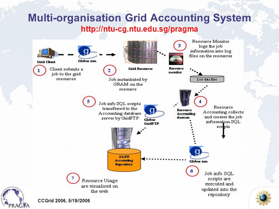 CCGrid 2006, 5/19//2006 Information for grid resource managers/administrators: –Resource usage based on organization –Daily, weekly, monthly, yearly records –Resource usage based on project/individual/organisation –Individual log of jobs –Metering and charging tool, can decide a pricing system, e.g.