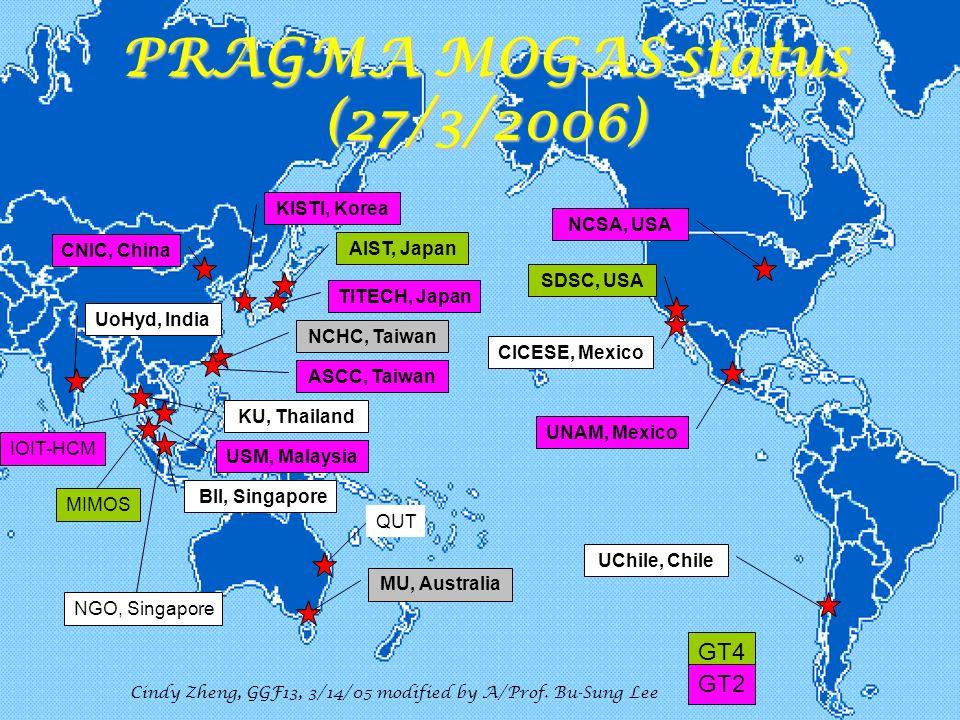 CCGrid 2006, 5/19//2006 PRAGMA MOGAS status (27/3/2006) AIST, Japan CNIC, China KISTI, Korea ASCC, Taiwan NCHC, Taiwan UoHyd, India MU, Australia BII, Singapore KU, Thailand USM, Malaysia NCSA, USA SDSC, USA CICESE, Mexico UNAM, Mexico UChile, Chile TITECH, Japan Cindy Zheng, GGF13, 3/14/05 modified by A/Prof.