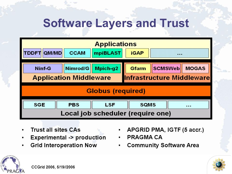 CCGrid 2006, 5/19//2006 Application Middleware Ninf-G –Support GridRPC model which will be a GGF standard –Integrated to NMI release 8 (first non-US software in NMI) –Ninf roll for Rocks 4.x is also available –On PRAGMA testbed, TDDFT and QM/MD application achieved long time executions (1 week ~ 50 days runs).