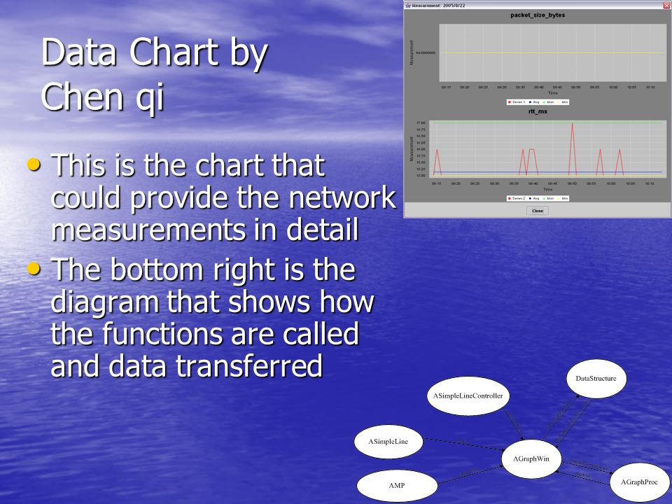 Data Chart by Chen qi This is the chart that could provide the network measurements in detail This is the chart that could provide the network measurements in detail The bottom right is the diagram that shows how the functions are called and data transferred The bottom right is the diagram that shows how the functions are called and data transferred