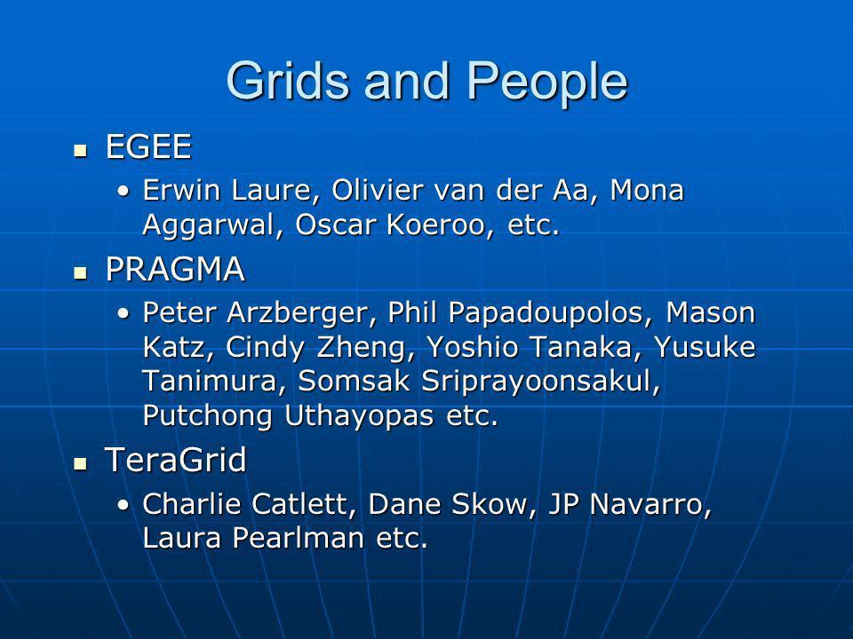 Grids and People EGEE EGEE Erwin Laure, Olivier van der Aa, Mona Aggarwal, Oscar Koeroo, etc.Erwin Laure, Olivier van der Aa, Mona Aggarwal, Oscar Koeroo, etc.