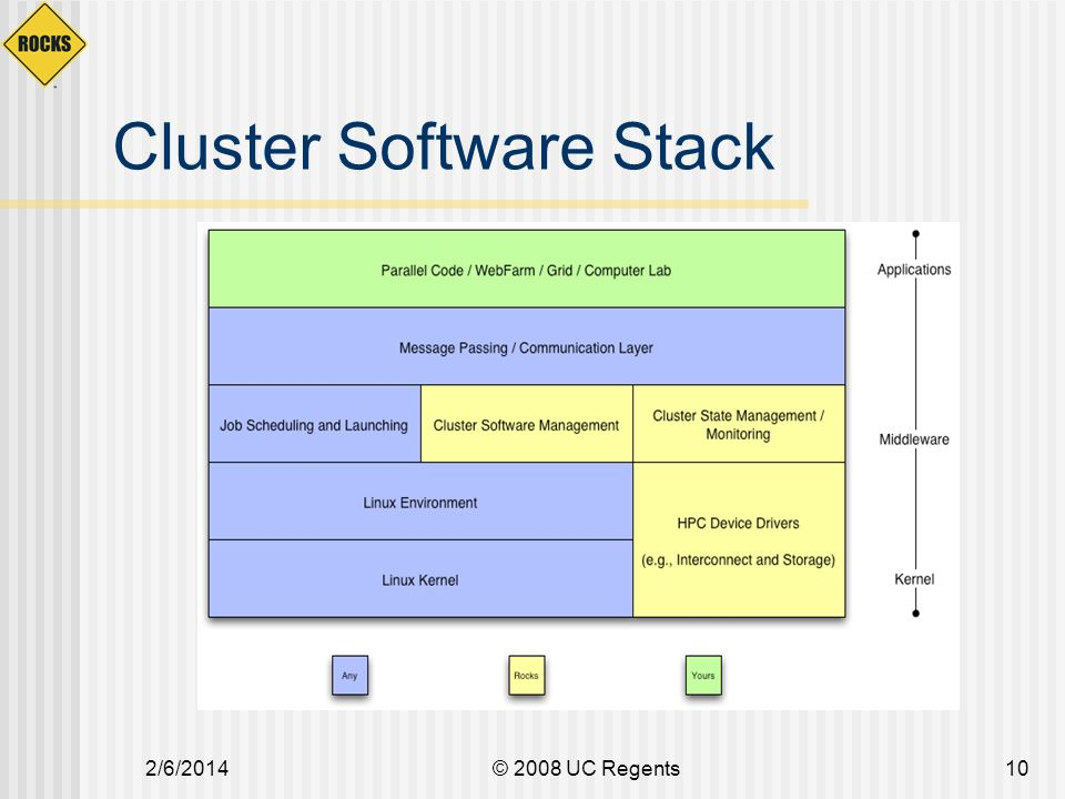 2/6/2014© 2008 UC Regents10 Cluster Software Stack