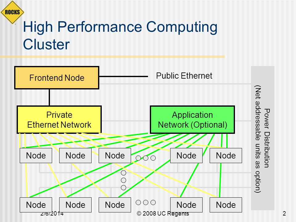 2/6/2014© 2008 UC Regents3 The Dark Side of Clusters Clusters are phenomenal price/performance computational engines … Can be hard to manage without experience High-performance I/O is still unsolved Finding out where something has failed increases at least linearly as cluster size increases Not cost-effective if every cluster burns a person just for care and feeding Programming environment could be vastly improved Technology is changing very rapidly.