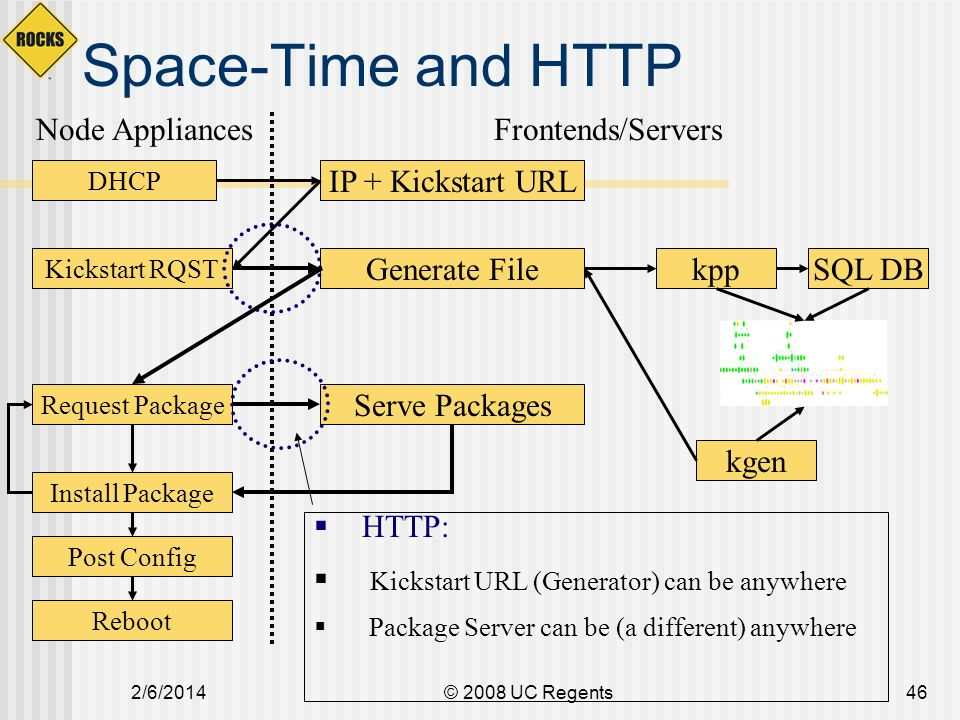 2/6/2014© 2008 UC Regents46 Space-Time and HTTP DHCP IP + Kickstart URL Kickstart RQST Generate Filekpp kgen SQL DB Request Package Serve Packages Install Package Post Config Reboot HTTP: Kickstart URL (Generator) can be anywhere Package Server can be (a different) anywhere Node AppliancesFrontends/Servers
