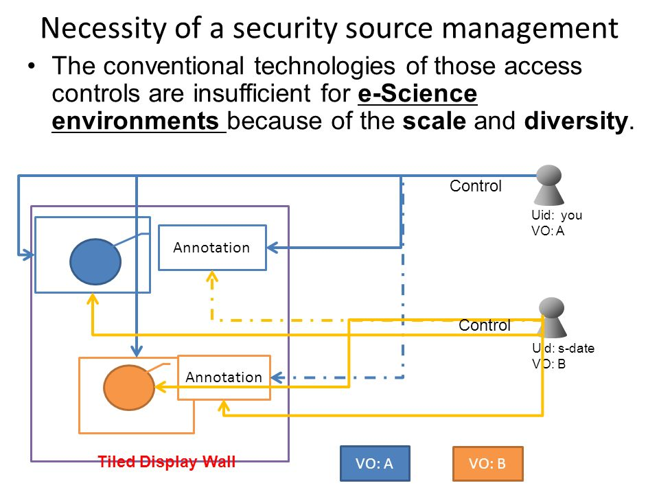 Necessity of a security source management The conventional technologies of those access controls are insufficient for e-Science environments because o