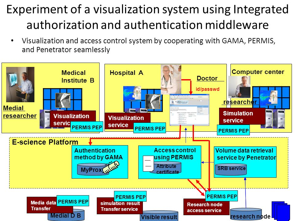 Experiment of a visualization system using Integrated authorization and authentication middleware Visualization and access control system by cooperati
