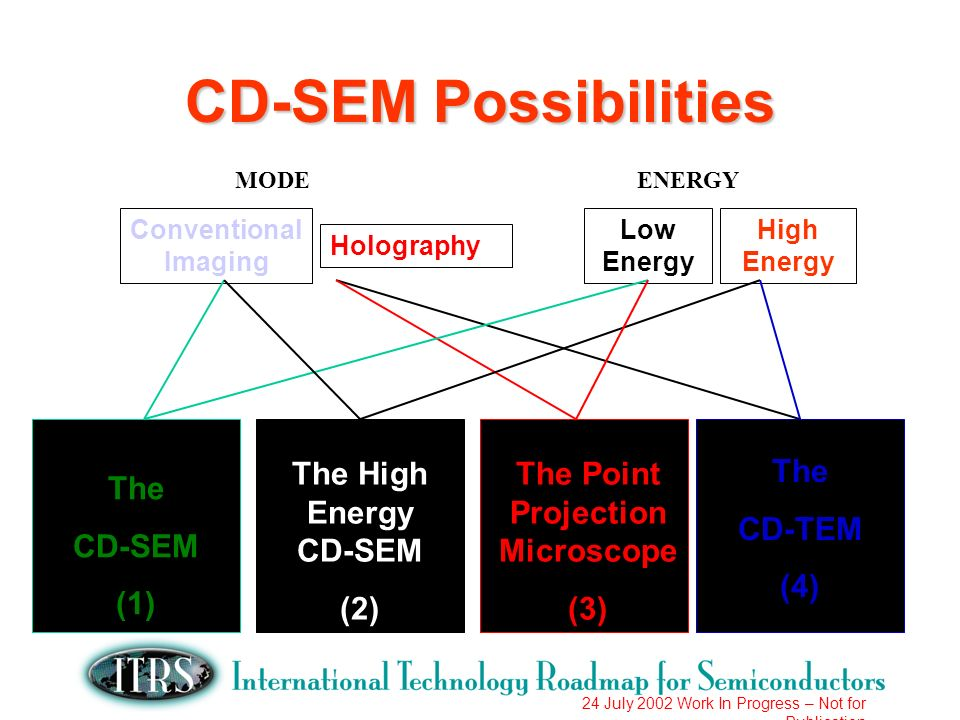 24 July 2002 Work In Progress – Not for Publication CD-SEM Possibilities Conventional Imaging Holography Low Energy High Energy The CD-SEM (1) The High Energy CD-SEM (2) The Point Projection Microscope (3) The CD-TEM (4) MODEENERGY