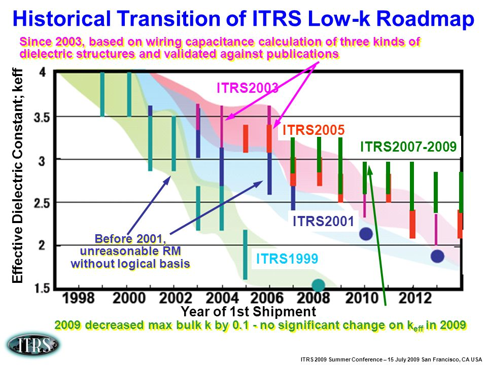 ITRS 2009 Summer Conference – 15 July 2009 San Francisco, CA USA Effective Dielectric Constant; keff Year of 1st Shipment ITRS1999 ITRS2001 ITRS2005 I