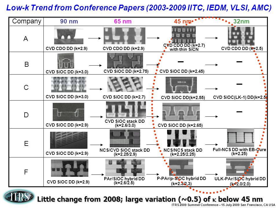 ITRS 2009 Summer Conference – 15 July 2009 San Francisco, CA USA CVD CDO DD (k=2.9) CVD SiOC DD (k=3.0) CVD SiOC DD (k=2.75)CVD SiOC DD (k=2.45) CVD S