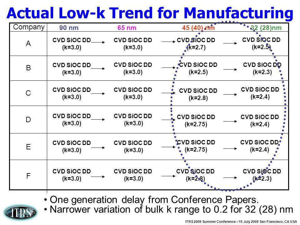 ITRS 2009 Summer Conference – 15 July 2009 San Francisco, CA USA CVD SiOC DD (k=3.0) CVD SiOC DD (k=3.0) CVD SiOC DD (k=3.0) CVD SiOC DD (k=3.0) CVD S