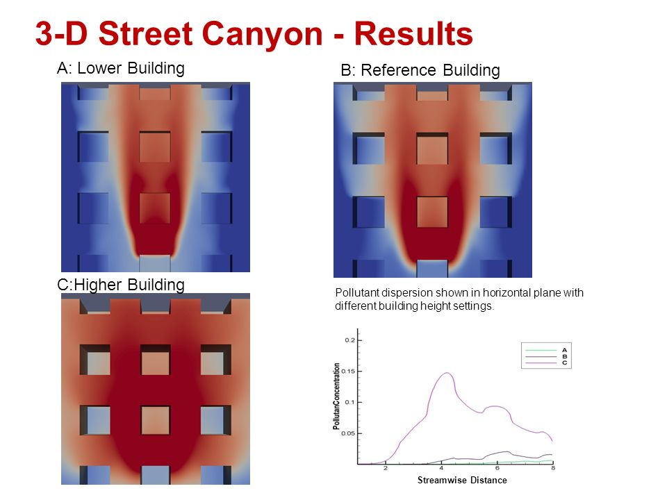 3-D Street Canyon - Results C:Higher Building A: Lower Building B: Reference Building Pollutant dispersion shown in horizontal plane with different building height settings.