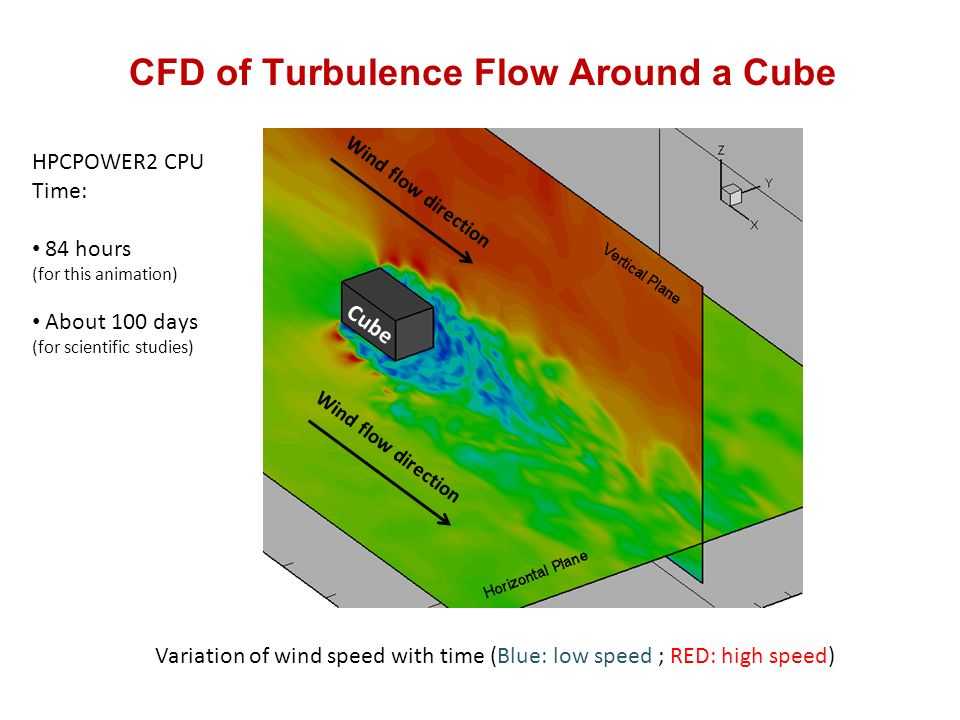 CFD of Turbulence Flow Around a Cube Variation of wind speed with time (Blue: low speed ; RED: high speed) Cube Wind flow direction HPCPOWER2 CPU Time: 84 hours (for this animation) About 100 days (for scientific studies)