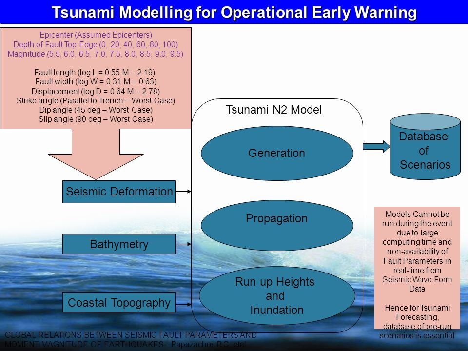 Generation Propagation Run up Heights and Inundation Seismic Deformation Bathymetry Coastal Topography Tsunami N2 Model Epicenter (Assumed Epicenters)