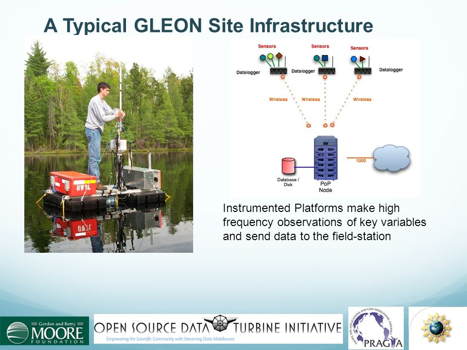 A Typical GLEON Site Infrastructure Portable Lake Metabolism Buoy North Temperate Lakes LTER Wisconsin Instrumented Platforms make high frequency obse