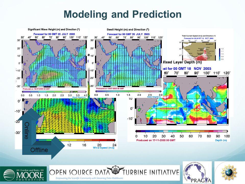 Open Ocean Forecast Offline Online Modeling and Prediction