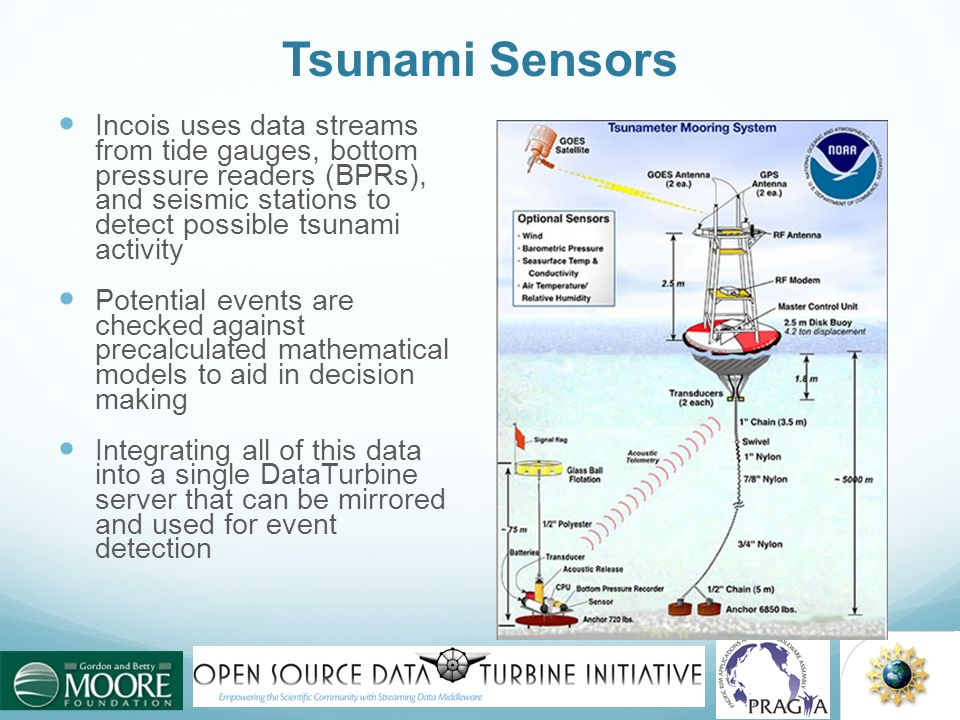 Tsunami Sensors Incois uses data streams from tide gauges, bottom pressure readers (BPRs), and seismic stations to detect possible tsunami activity Po