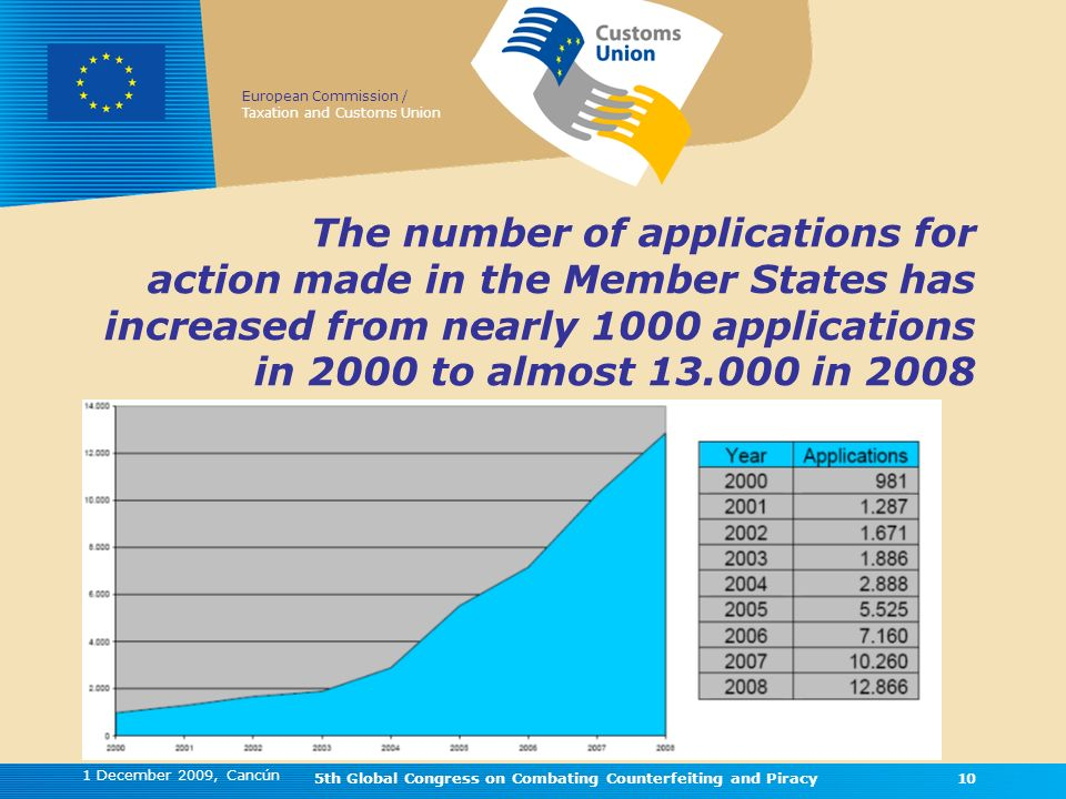 European Commission / Taxation and Customs Union 1 December 2009, Cancún 5th Global Congress on Combating Counterfeiting and Piracy10 The number of applications for action made in the Member States has increased from nearly 1000 applications in 2000 to almost 13.000 in 2008 10