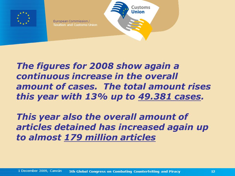 European Commission / Taxation and Customs Union 1 December 2009, Cancún 5th Global Congress on Combating Counterfeiting and Piracy12 The figures for 2008 show again a continuous increase in the overall amount of cases.