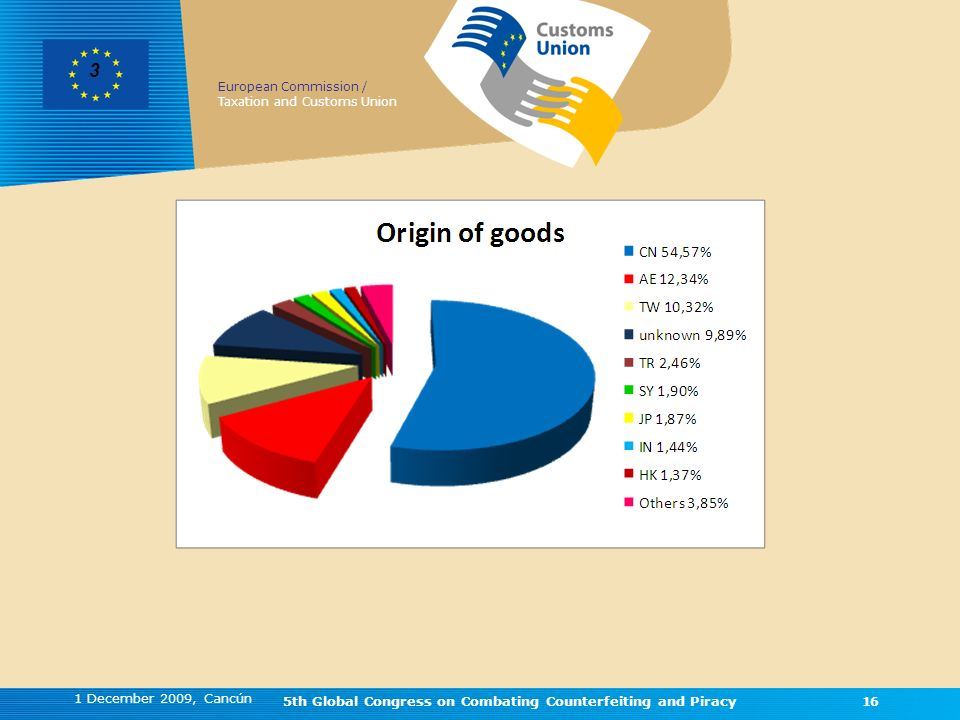 European Commission / Taxation and Customs Union 1 December 2009, Cancún 5th Global Congress on Combating Counterfeiting and Piracy16 3