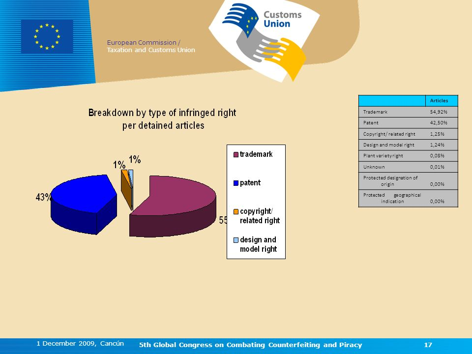 European Commission / Taxation and Customs Union 1 December 2009, Cancún 5th Global Congress on Combating Counterfeiting and Piracy17 Articles Trademark54,92% Patent42,50% Copyright/ related right1,25% Design and model right1,24% Plant variety right0,08% Unknown0,01% Protected designation of origin0,00% Protected geographical indication0,00% Figure 14 17