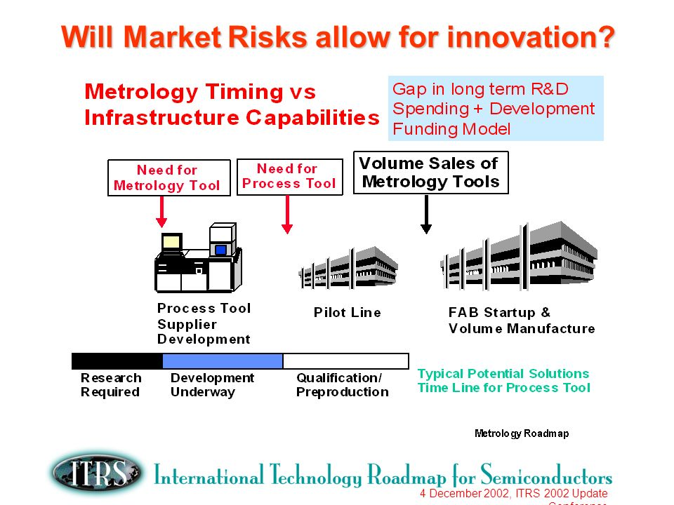 4 December 2002, ITRS 2002 Update Conference Will Market Risks allow for innovation?