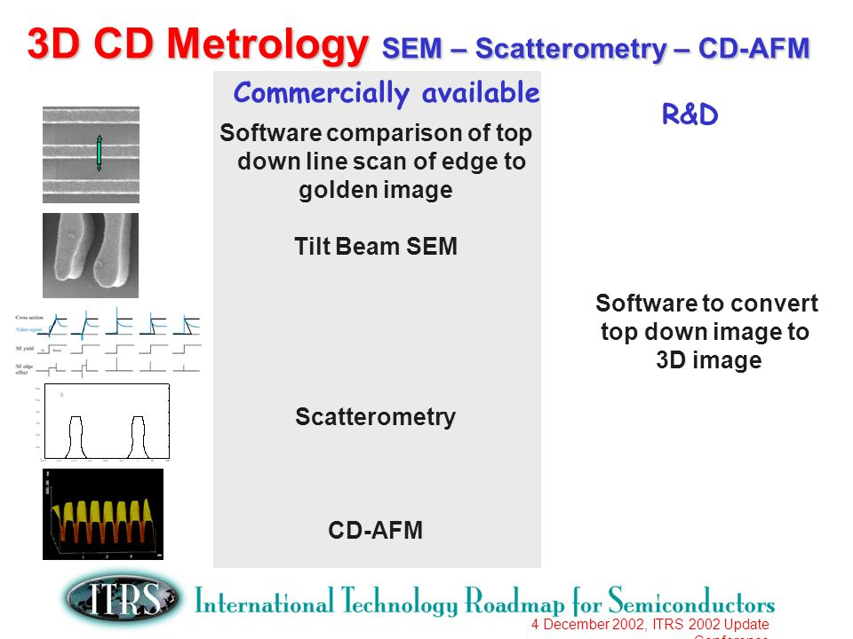 4 December 2002, ITRS 2002 Update Conference 3D CD Metrology SEM – Scatterometry – CD-AFM Commercially available R&D Software comparison of top down l