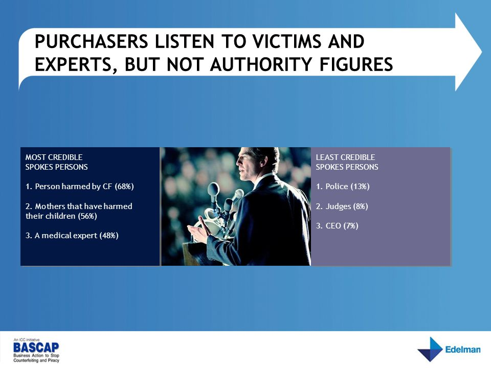 PURCHASERS LISTEN TO VICTIMS AND EXPERTS, BUT NOT AUTHORITY FIGURES LEAST CREDIBLE SPOKES PERSONS 1. Police (13%) 2. Judges (8%) 3. CEO (7%) LEAST CRE