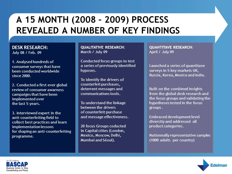 A 15 MONTH (2008 – 2009) PROCESS REVEALED A NUMBER OF KEY FINDINGS DESK RESEARCH: July 08 / Feb.
